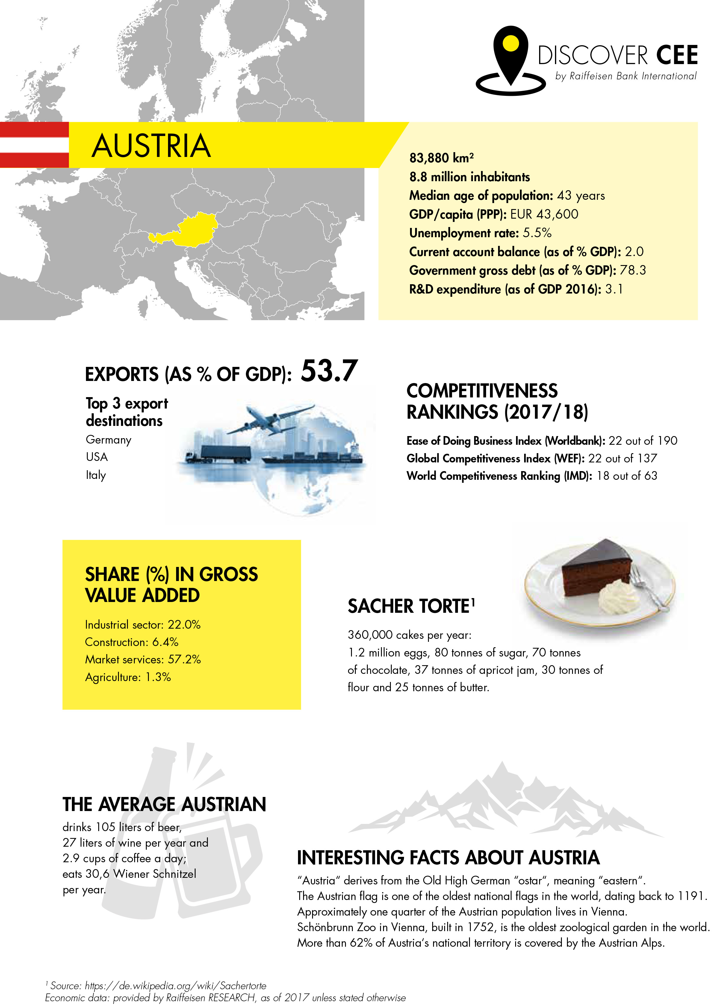 Economic and cultural facts about Austria at a glance - DISCOVER CEE