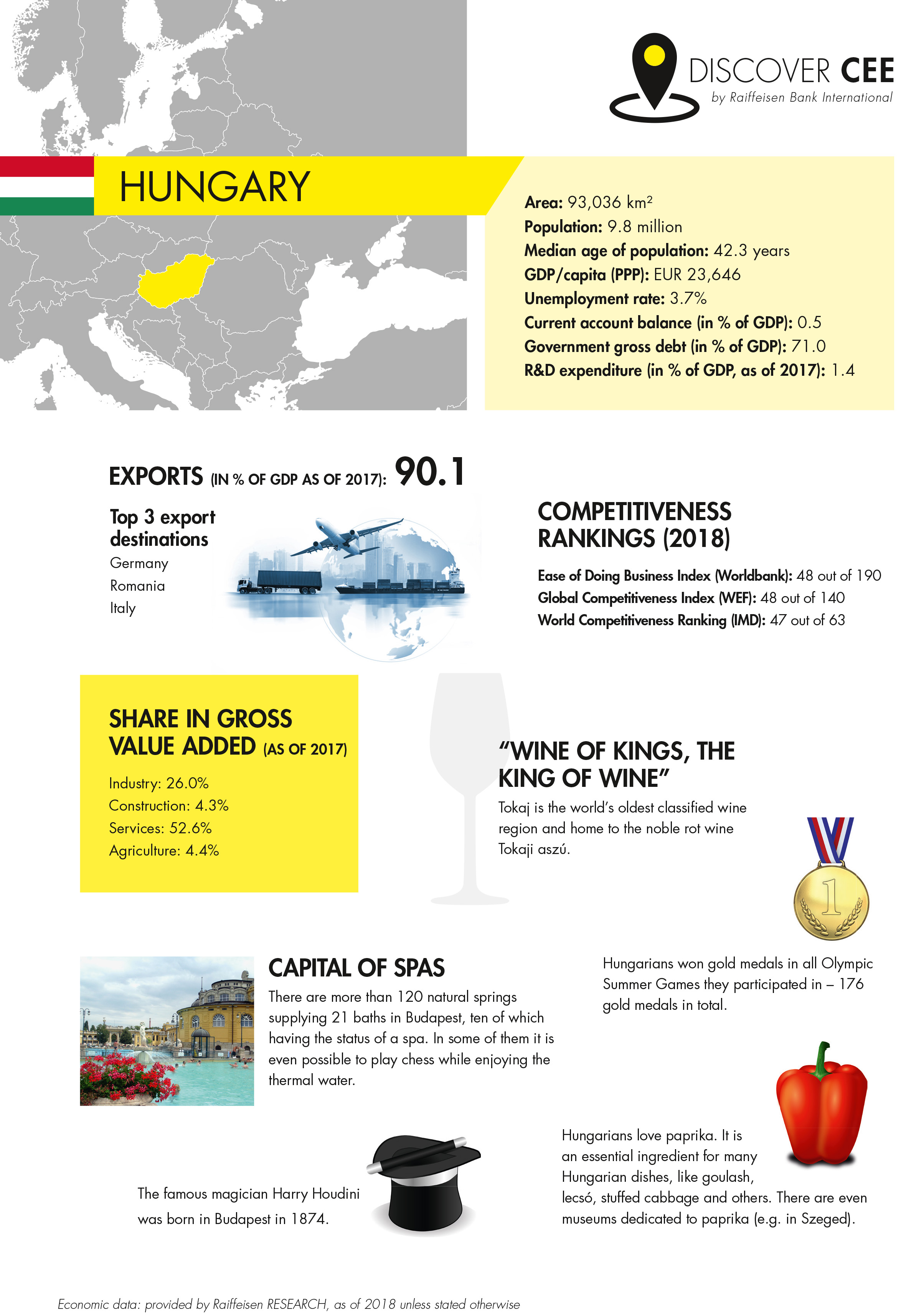 Economic and cultural facts about Hungary at a glance