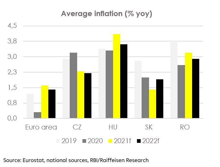 Average inflation (%yoy)