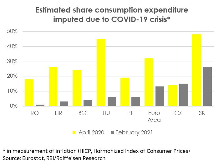 Estimated share consumption expediture imputed due to Covid crisis