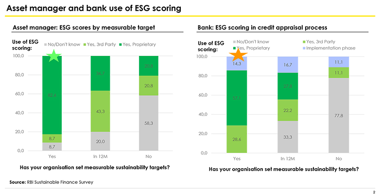 asset manager and bank use of esg scoring