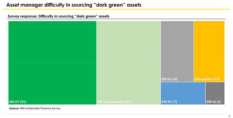 asset manager difficulty in sourcing dark green assets