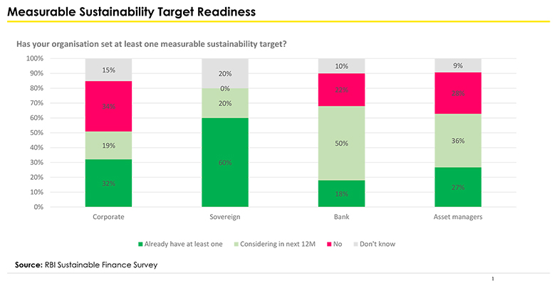 measurable sustainability target readiness